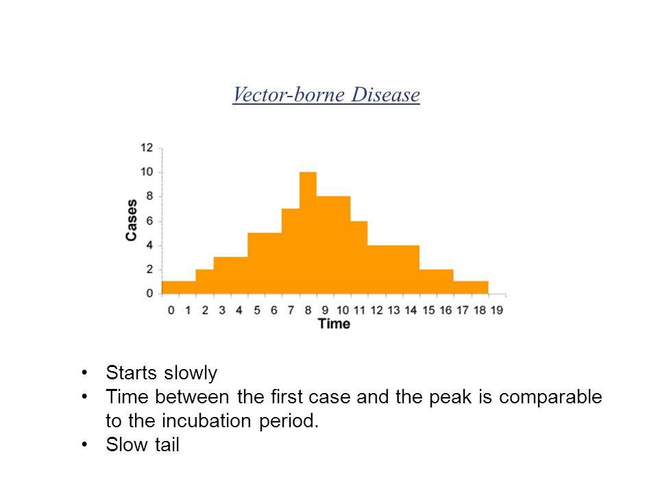 Vector-borne Disease Starts slowly