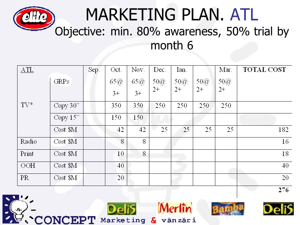 MARKETING PLAN. ATL Objective: min. 80% awareness, 50% trial by month 6