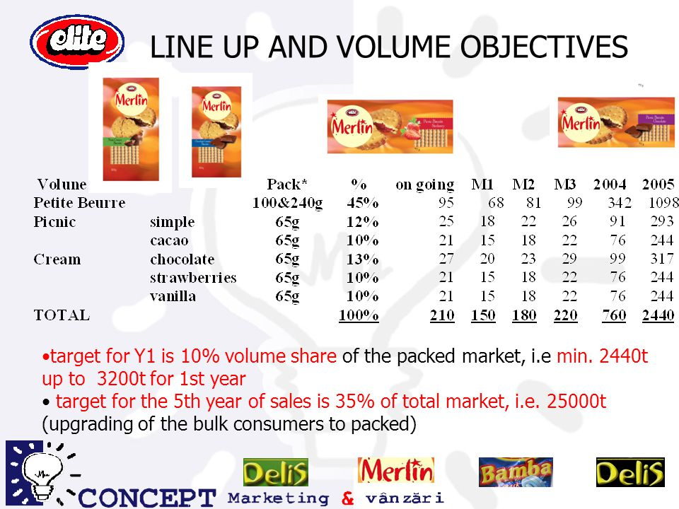 LINE UP AND VOLUME OBJECTIVES