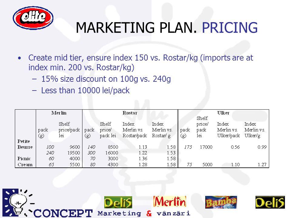 MARKETING PLAN. PRICING
