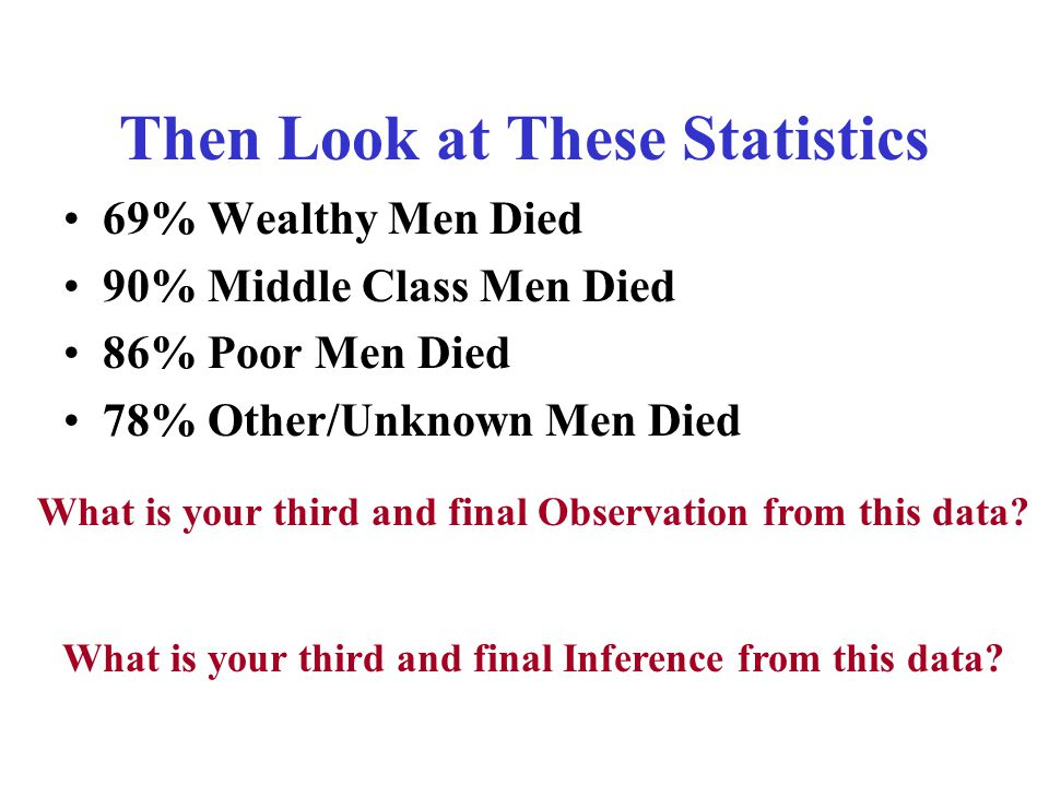 Then Look at These Statistics