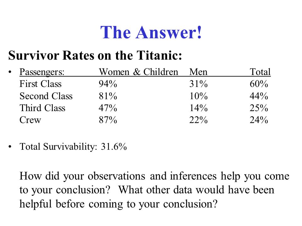 The Answer! Survivor Rates on the Titanic: