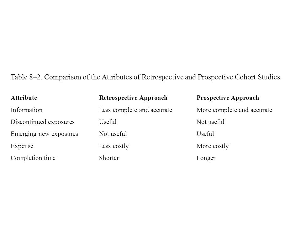 Table 8–2. Comparison of the Attributes of Retrospective and Prospective Cohort Studies.