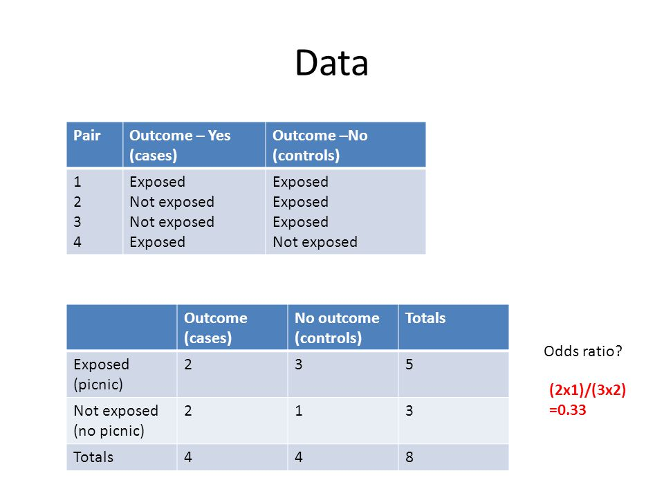 Data Pair Outcome – Yes (cases) Outcome –No (controls) 1 2 3 4 Exposed