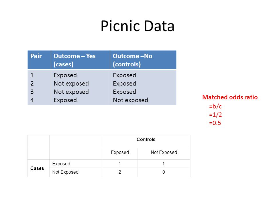 Picnic Data Pair Outcome – Yes (cases) Outcome –No (controls) 1 2 3 4