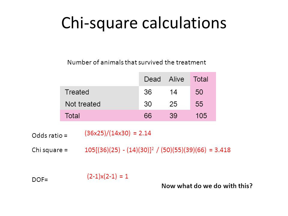 Chi-square calculations