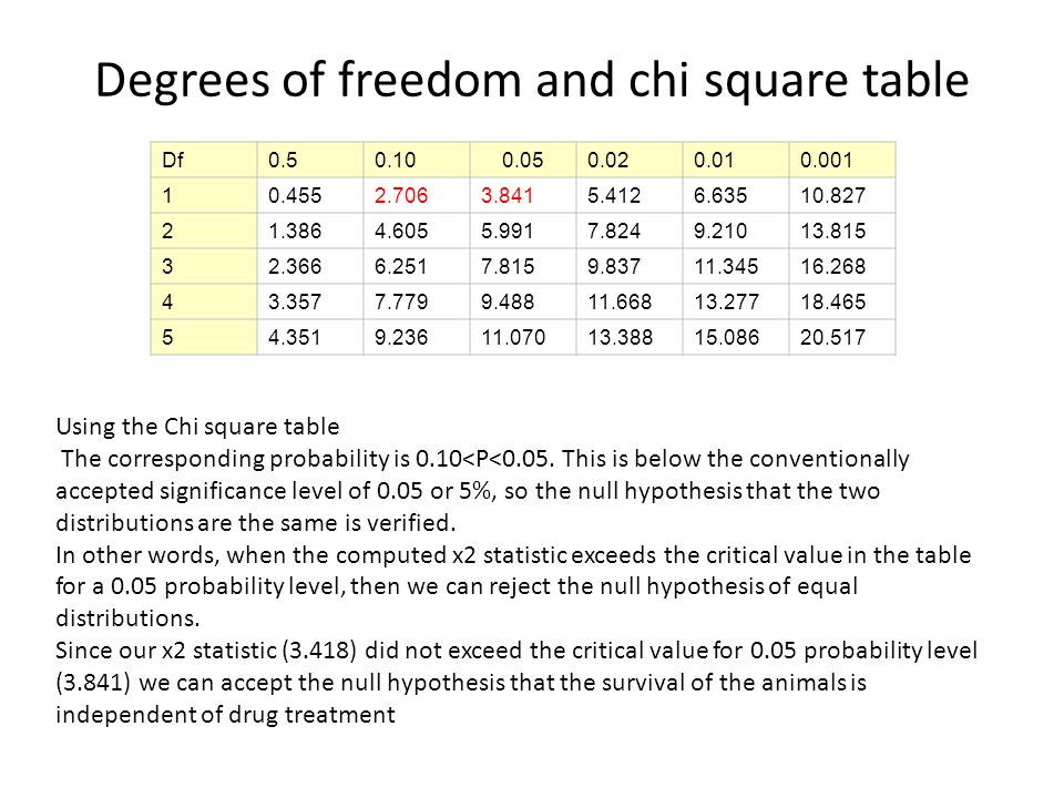 Chi square table 99 degrees of freedom chi square worked example hss4303b intro to epidemiology ppt video online download for chi square table 99 degrees of freedom watchthetrailerfo