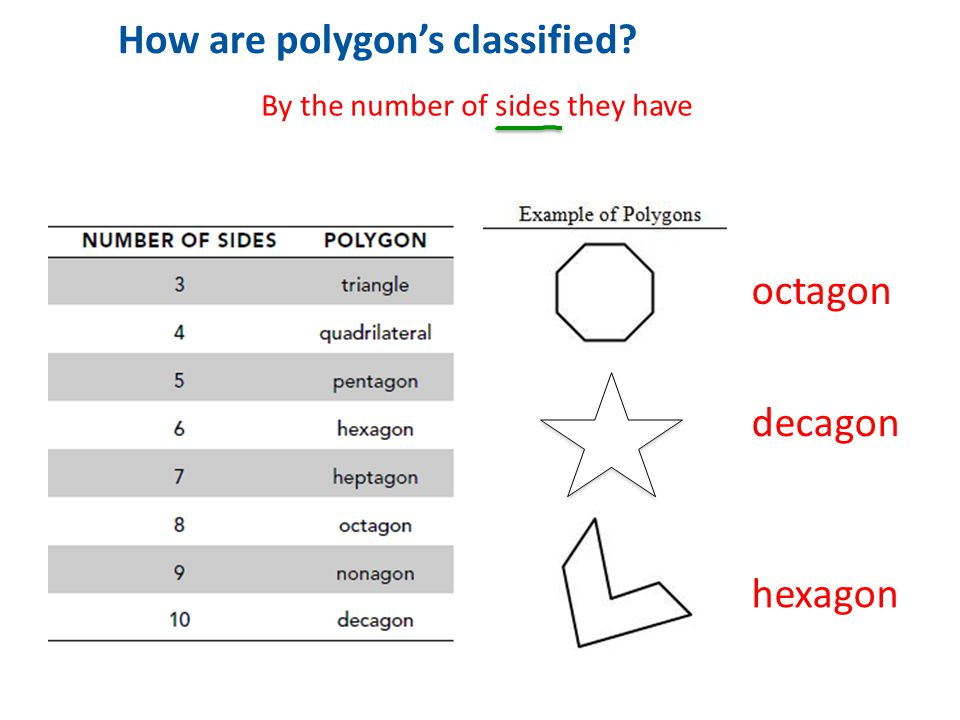 1 How are polygon's classified octagon decagon hexagon