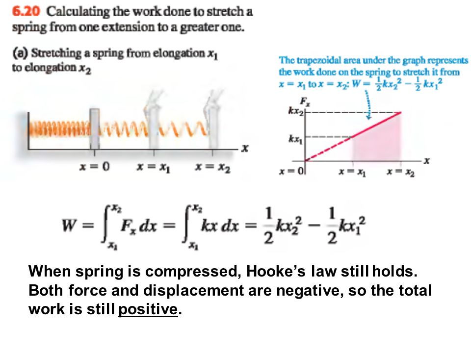 When spring is compressed, Hooke's law still holds
