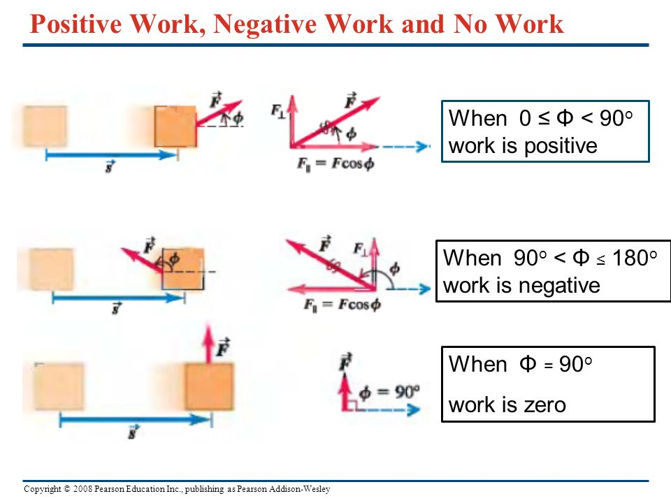 Positive Work, Negative Work and No Work