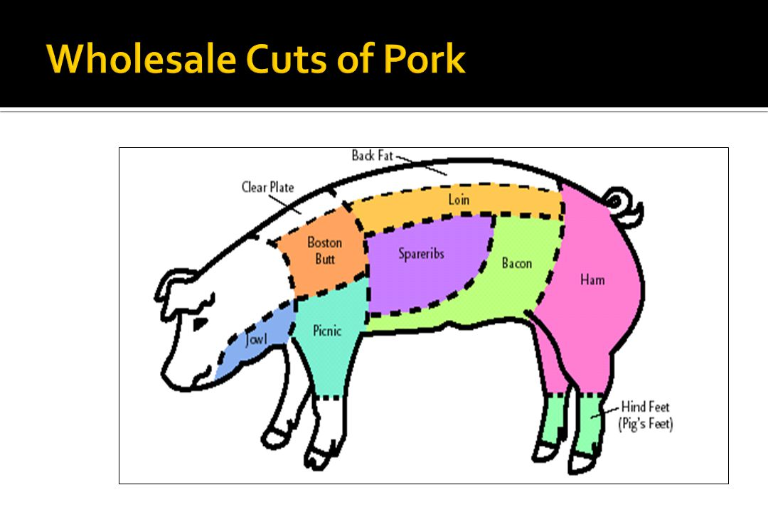 Wholesale Cuts of Pork