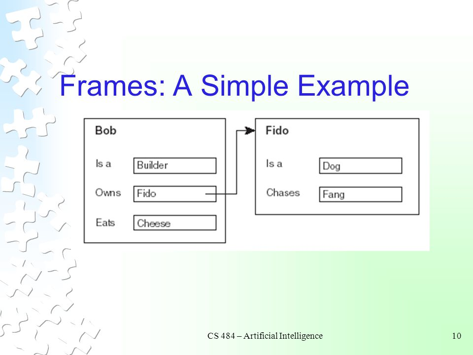 Frames: A Simple Example