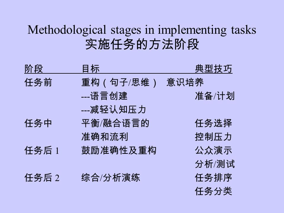 Methodological stages in implementing tasks 实施任务的方法阶段