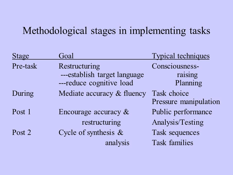 Methodological stages in implementing tasks