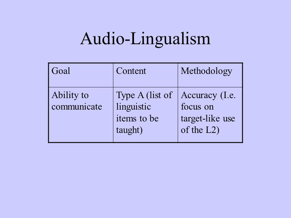 Audio-Lingualism Goal Content Methodology Ability to communicate