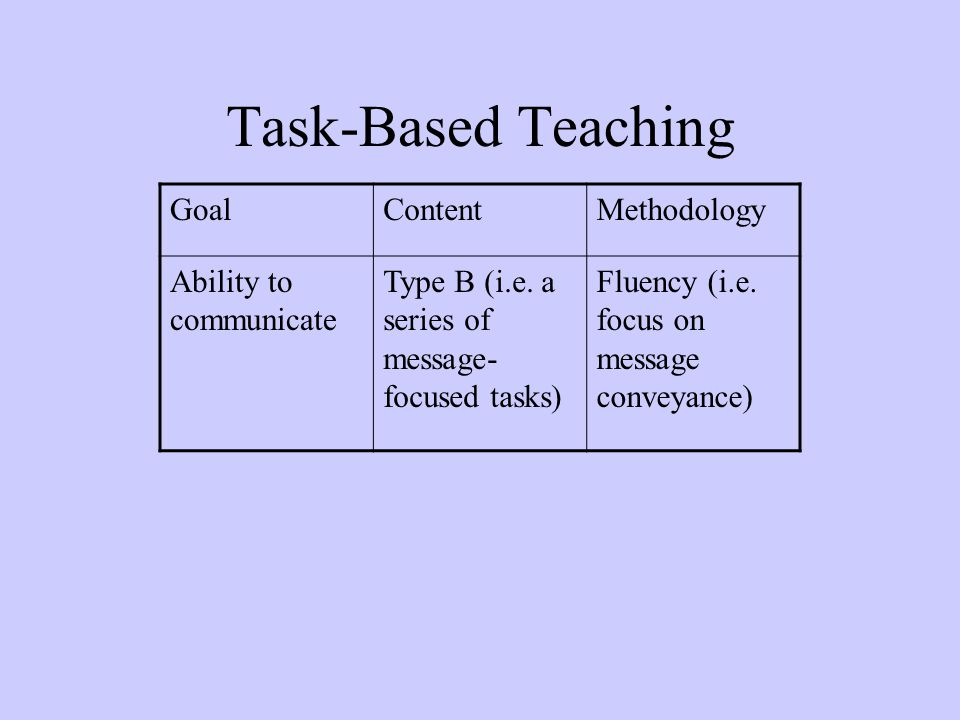 Task-Based Teaching Goal Content Methodology Ability to communicate
