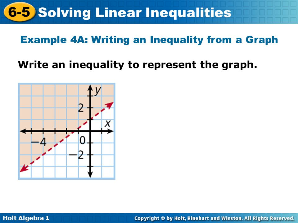Example 4A: Writing an Inequality from a Graph
