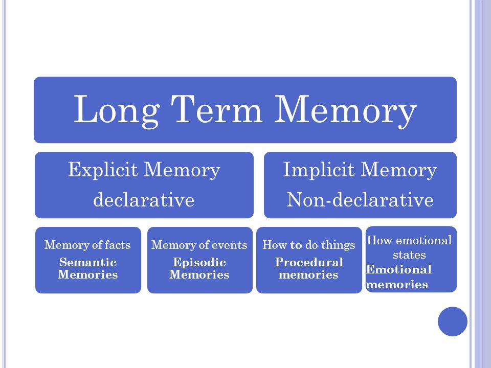 Long Term Memory Explicit Memory declarative Implicit Memory