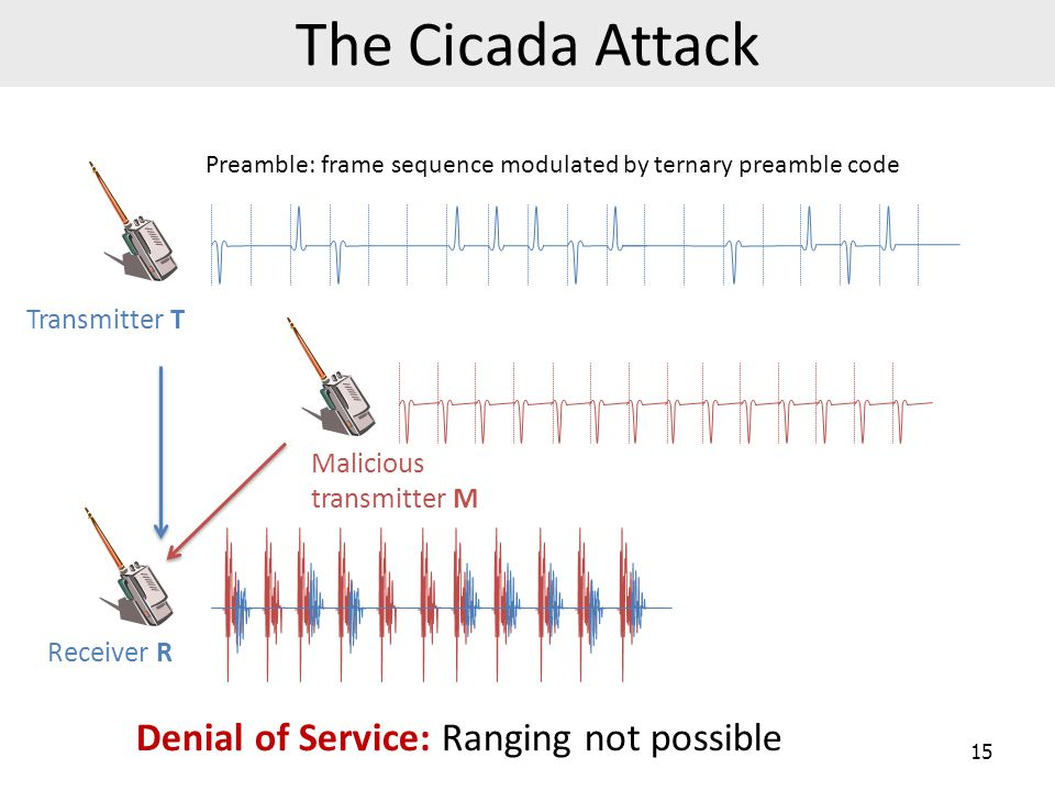 The Cicada Attack Denial of Service: Ranging not possible