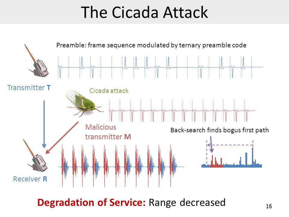 The Cicada Attack Degradation of Service: Range decreased