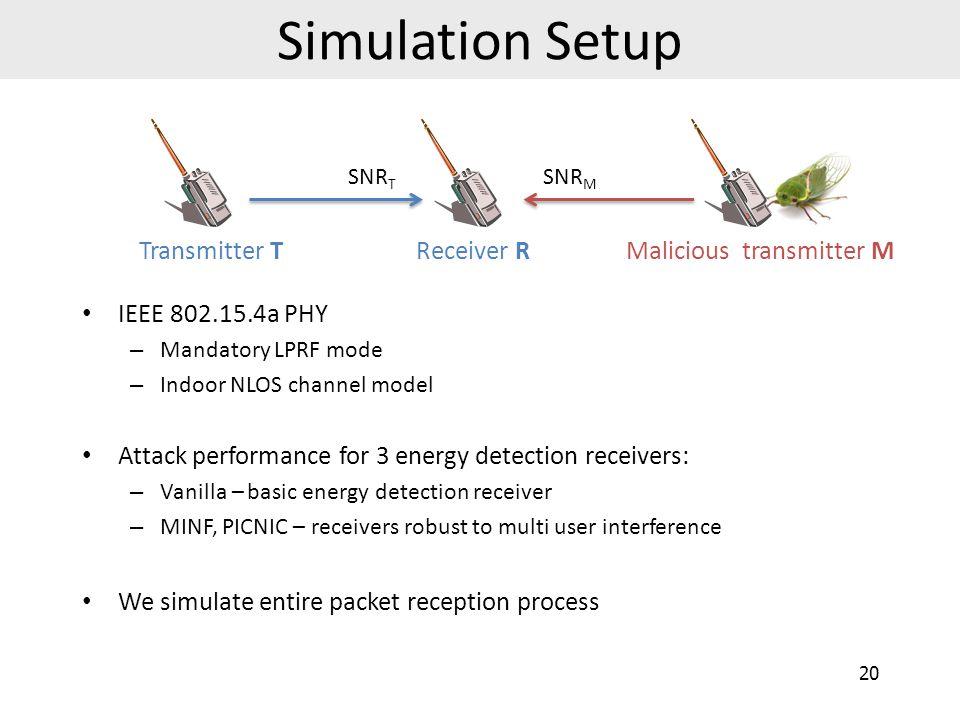 Simulation Setup Transmitter T Receiver R Malicious transmitter M