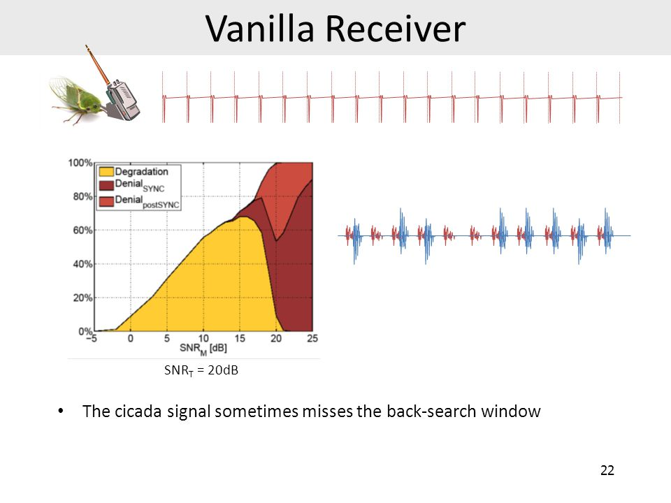 Vanilla Receiver SNRT = 20dB The cicada signal sometimes misses the back-search window