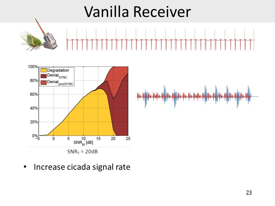 Vanilla Receiver SNRT = 20dB Increase cicada signal rate