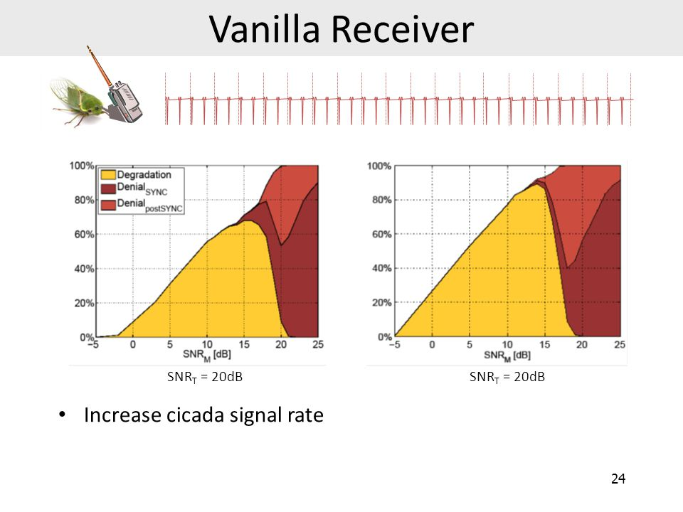 Vanilla Receiver SNRT = 20dB SNRT = 20dB Increase cicada signal rate