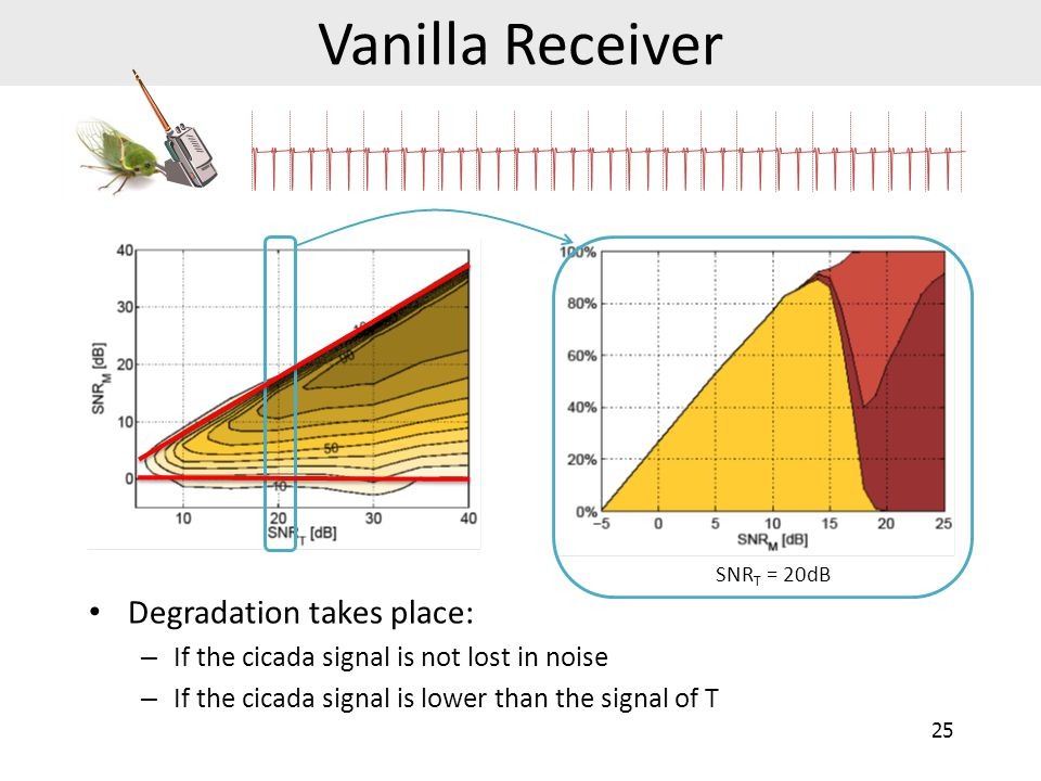 Vanilla Receiver Degradation takes place: