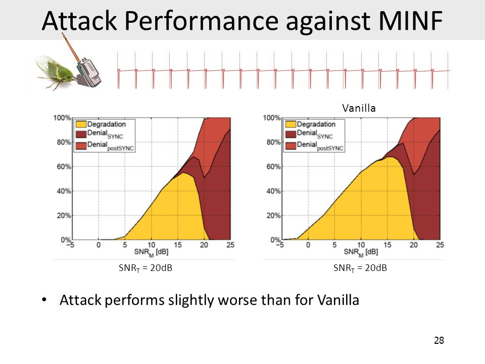 Attack Performance against MINF