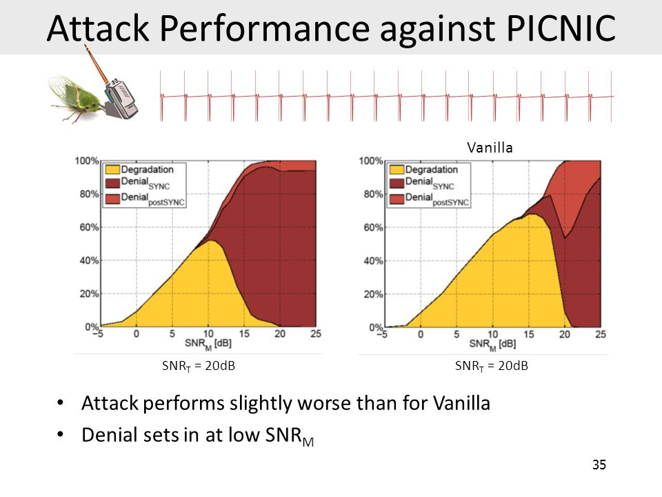 Attack Performance against PICNIC