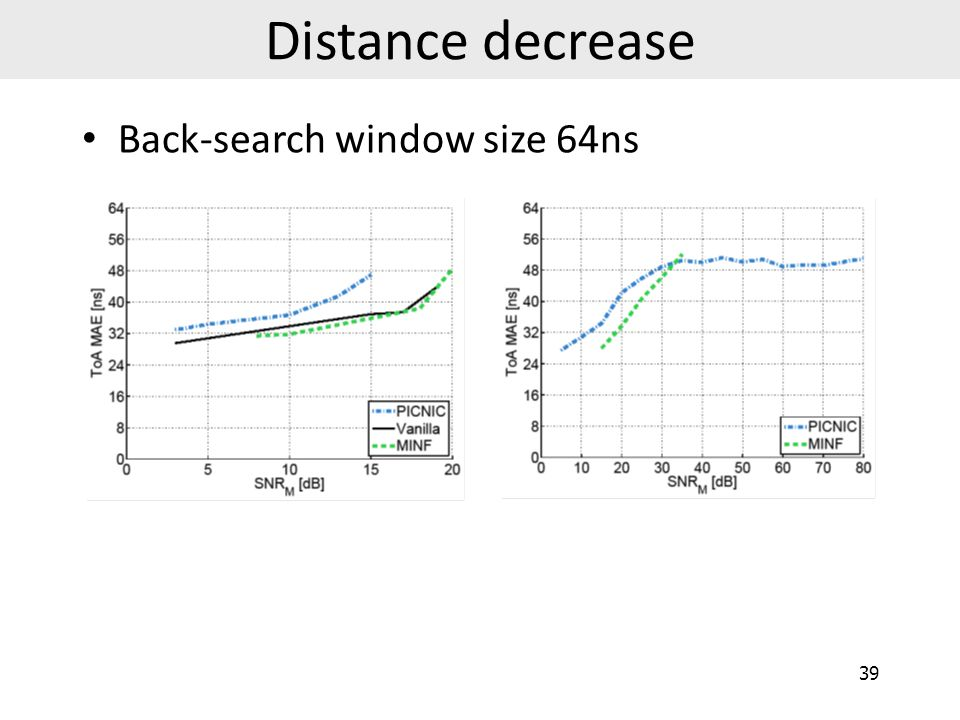 Distance decrease Back-search window size 64ns