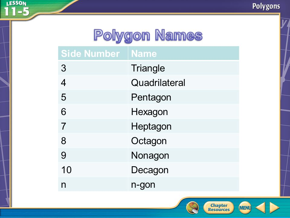 Polygon Names Side Number Name 3 Triangle 4 Quadrilateral 5 Pentagon 6