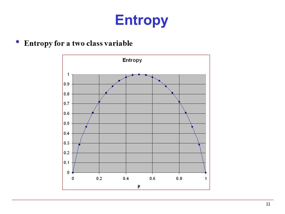 Entropy Entropy for a two class variable