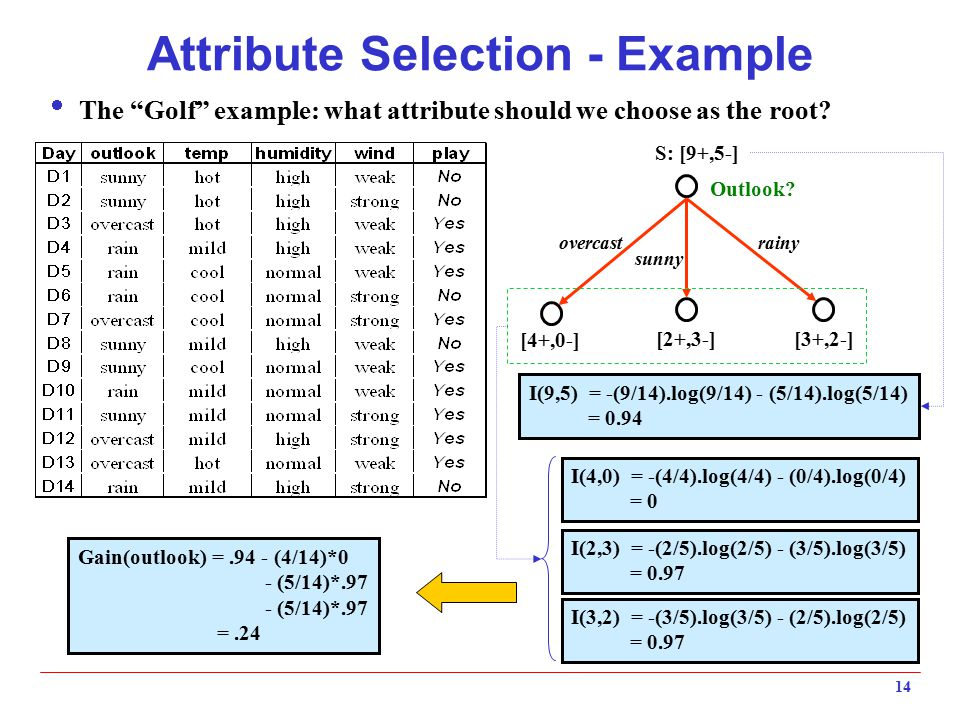 Attribute Selection - Example