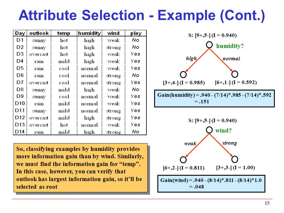 Attribute Selection - Example (Cont.)