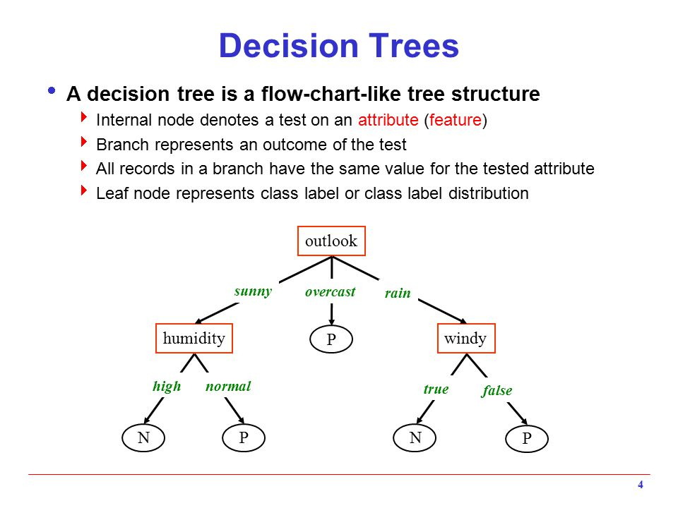 Decision Trees A decision tree is a flow-chart-like tree structure