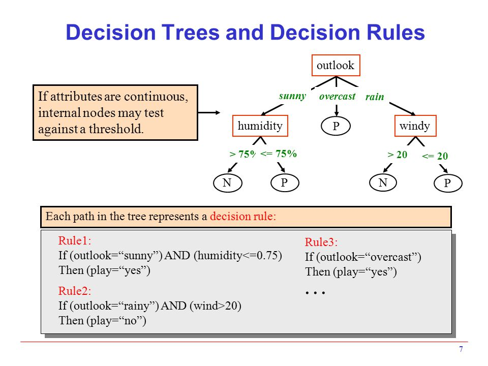 Decision Trees and Decision Rules