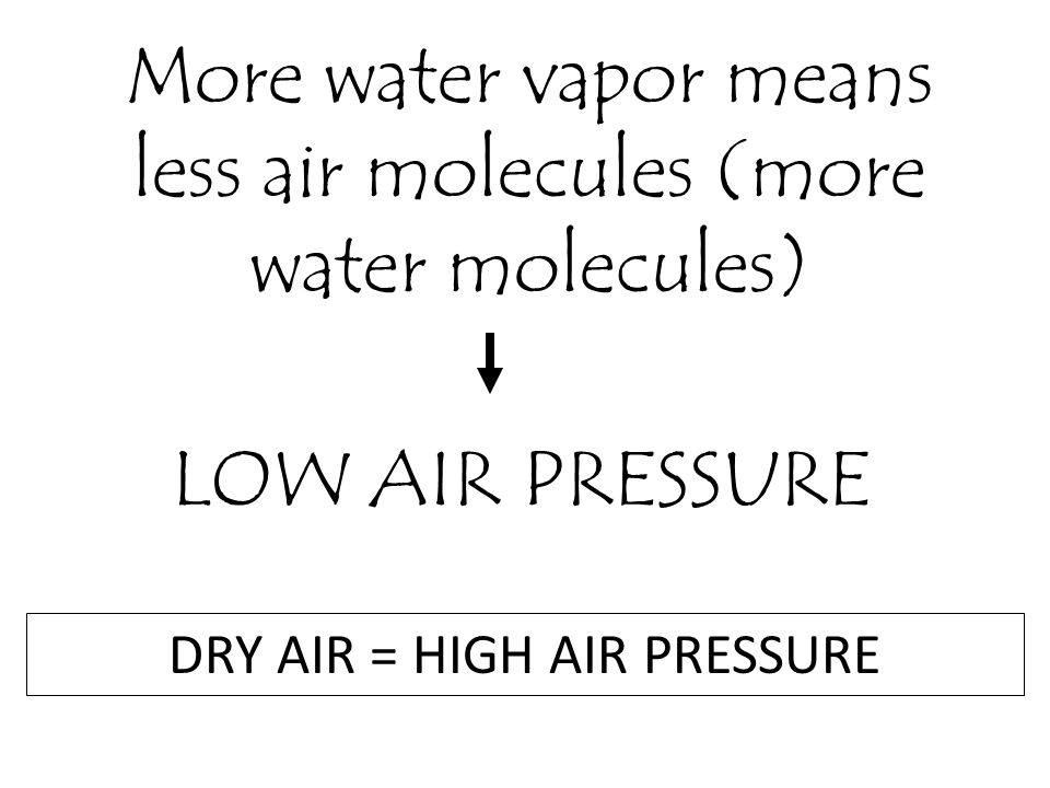More water vapor means less air molecules (more water molecules)