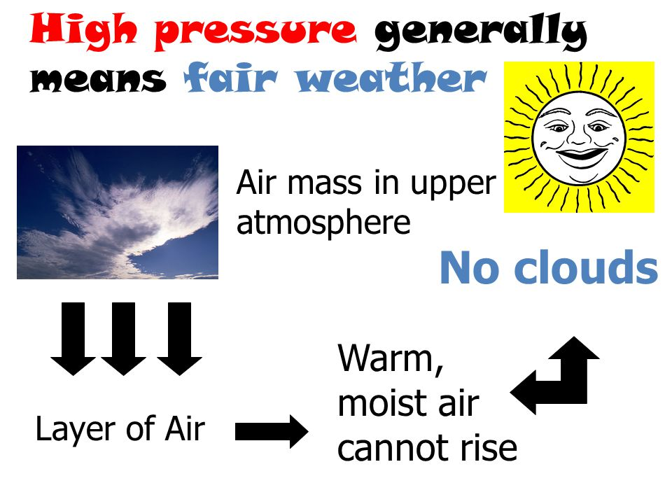 No clouds High pressure generally means fair weather
