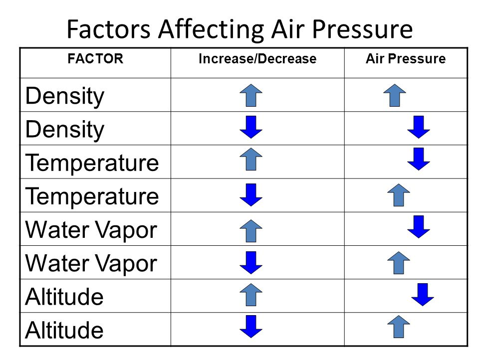 Factors Affecting Air Pressure