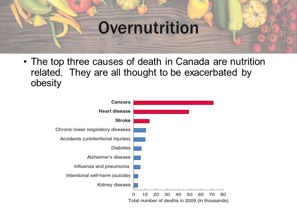 Overnutrition The top three causes of death in Canada are nutrition related.