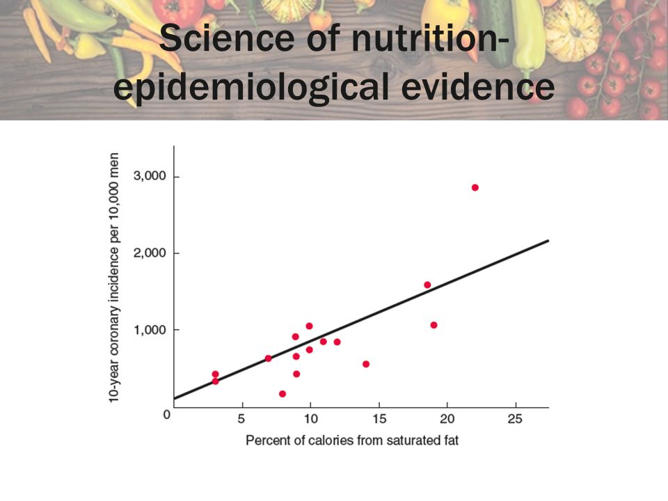 Science of nutrition- epidemiological evidence