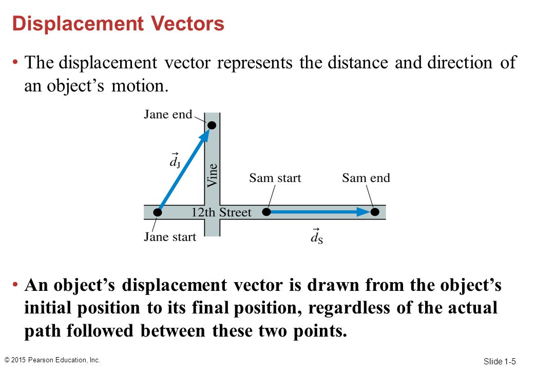 Displacement Vectors The displacement vector represents the distance and direction of an object's motion.