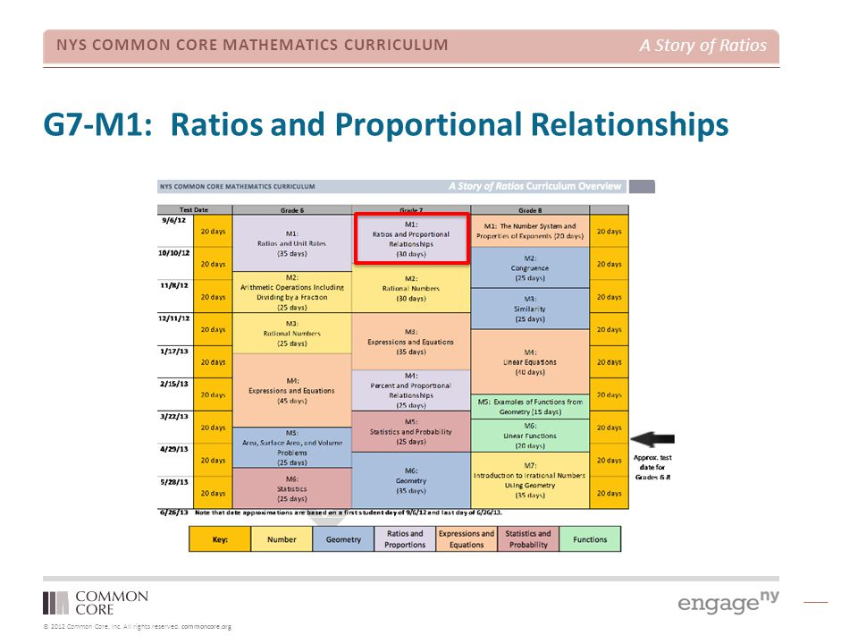 G7-M1: Ratios and Proportional Relationships