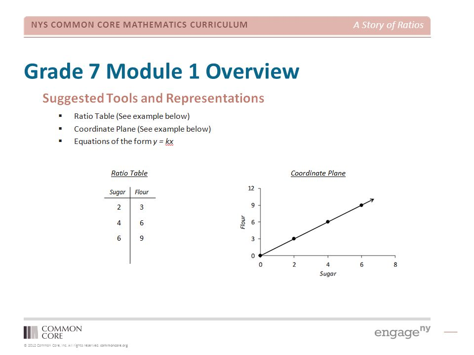 Grade 7 Module 1 Overview TIME ALLOTTED FOR THIS SLIDE: 1 minute