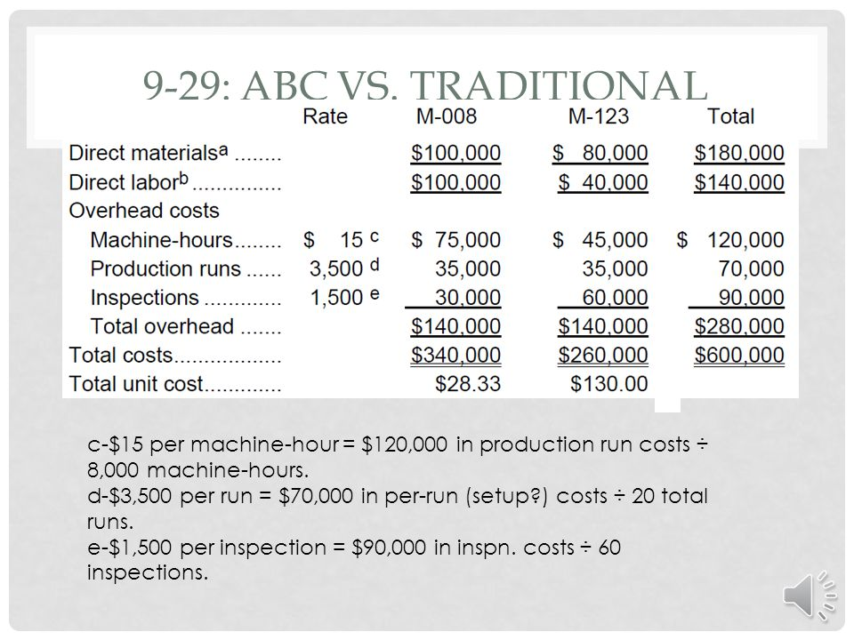 9-29: ABC vs. Traditional c-$15 per machine-hour = $120,000 in production run costs ÷ 8,000 machine-hours.