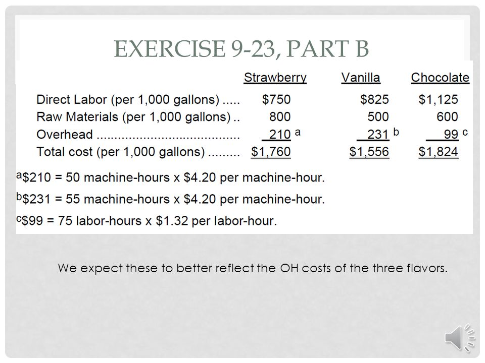 Exercise 9-23, part b We expect these to better reflect the OH costs of the three flavors.