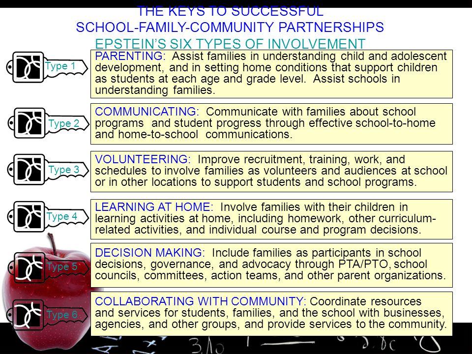 SCHOOL-FAMILY-COMMUNITY PARTNERSHIPS