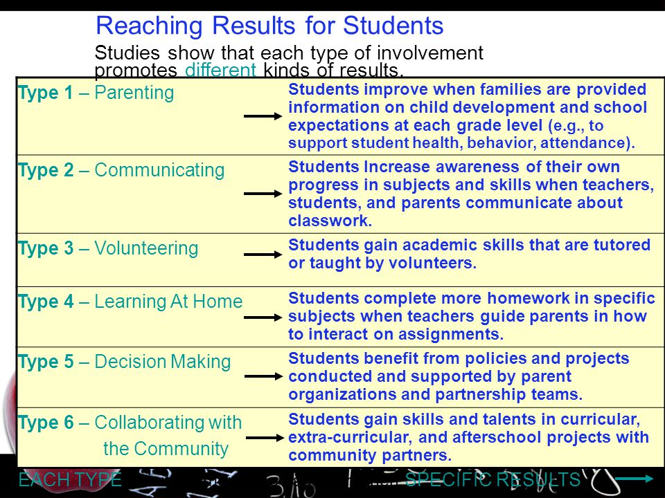 Reaching Results for Students